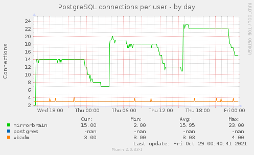 Munin :: bytemark :: raspbian org :: postgres users